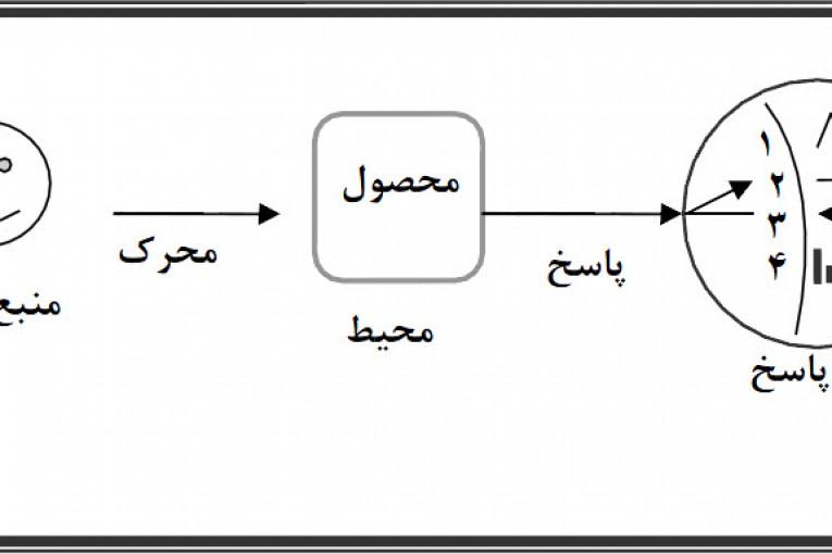 استفاده از کارتهای crc در معماری کلان
