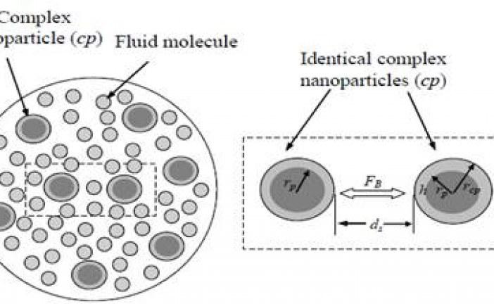 مقاله بررسی افزایش هدایت حرارتی در نانو سیالات
