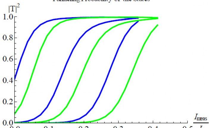 دانلود پایان نامه دکترای برق گرایش الکترونیک – ادوات