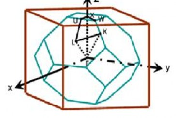 پروژه مخابرات- حل تقریبی بلورهای فوتونی سه بعدی