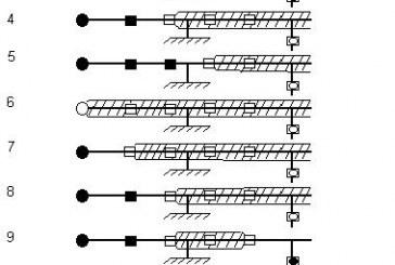پياده سازي اتوماسيون در شبكه توزيع