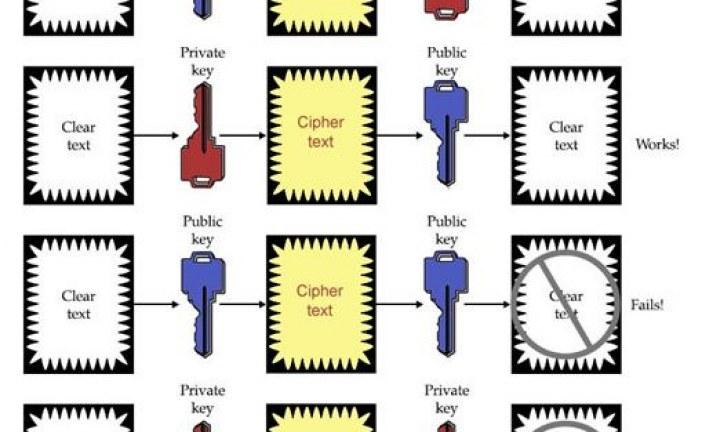 امنیت ایمیل در کشور و محافظت از Email شخصی