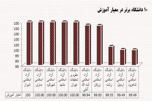 رتبه بندی آموزشی واحدهای دانشگاه آزاد اسلامی