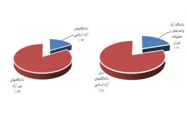 نتایج رتبه بندی واحدهای دانشگاه آزاد اسلامی