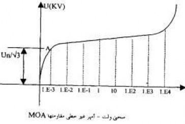 شبيهسازي شبكه انتقال و فوق توزيع (KV 63 و 230) زنجان به منظور بهبود وضعيت برقگيرها