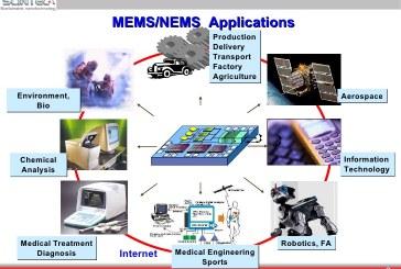 همه چیز در رابطه با MeMs