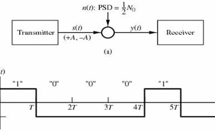 پنهان سازی اطلاعات درفایلهای موج در سرتاسرحوزه ی فرکانس