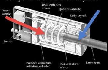 طرح تحقیقاتی درباره لیزر و الکترومغناطیس