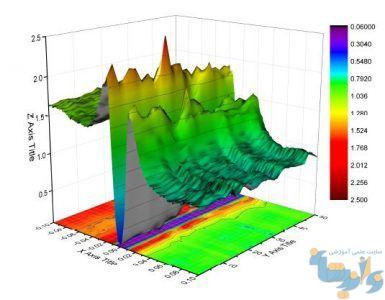 رسم قله ها با تابع نمونه peaks