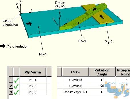 آموزش مدلسازی مواد مرکب در آباکوس
