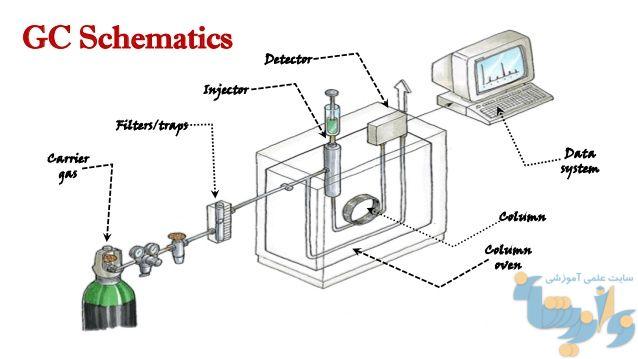 سیستم کروماتوگرافی گازی
