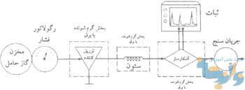 طرح دستگاه کروماتوگراف