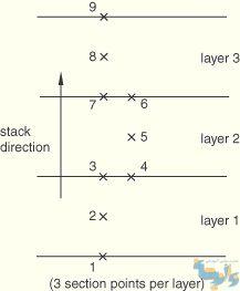 نقاط انتگرال گیری برای ۳ لایه کامپوزیتی