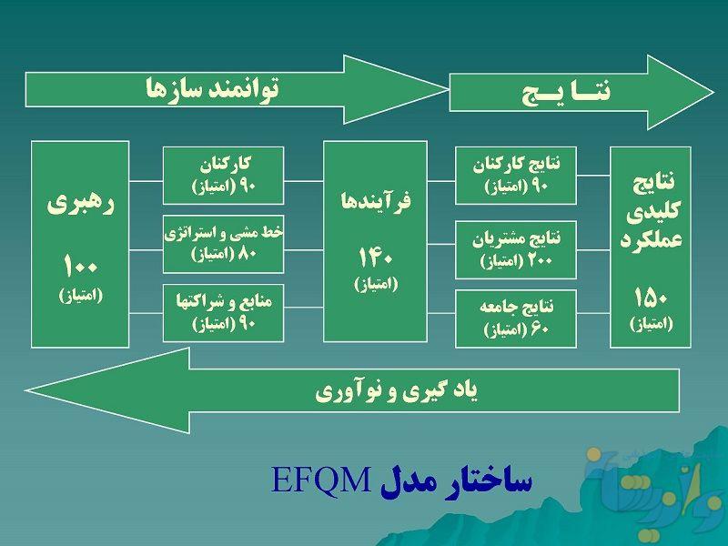 ارزیابی براساس مدل EFQM