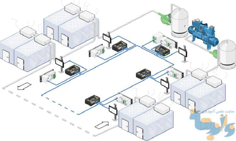 پروژه طراحی سردخانه در شهر نیشابور
