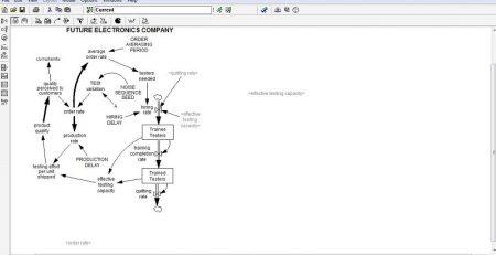 تحلیل سیستم های داینامیک با VENSIM