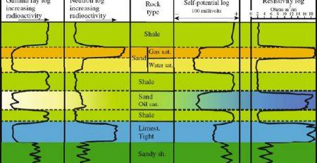 جزوه زمین شناسی نفت
