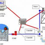 شبیه سازی سامانه های صنعتی با کمک نرم افزار Citect HMI-SCADA