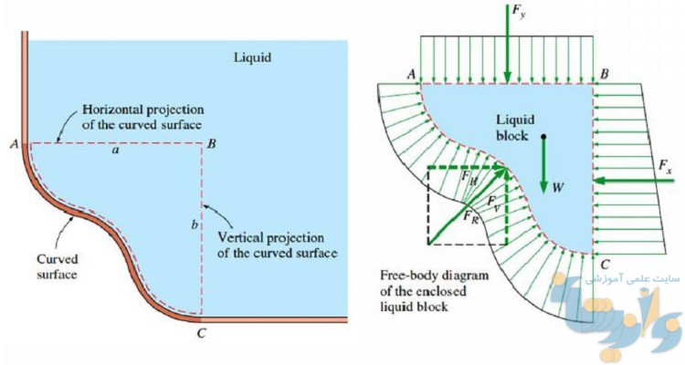 Image result for مکانیک سیالات