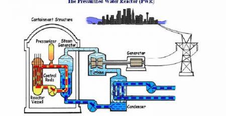 جزوه تولید و نیروگاه