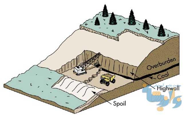 جزوه روش های استخراج روباز