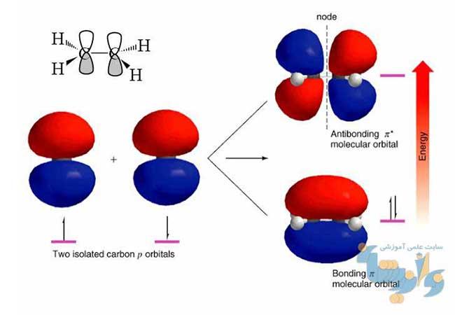 جزوه شیمی تجزیه دستگاهی