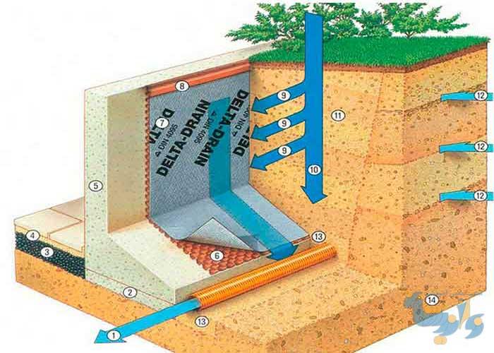 بهسازی خاک با روش زهکشی