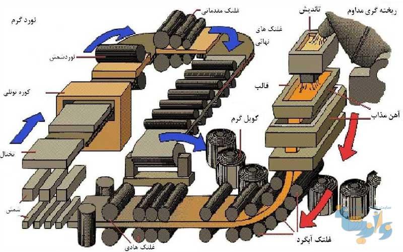 جزوه آشنایی با تکنولوژی شکل دهی فلزات