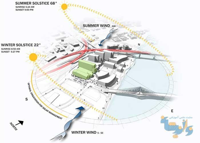 تأثیر اقلیم بر معماری