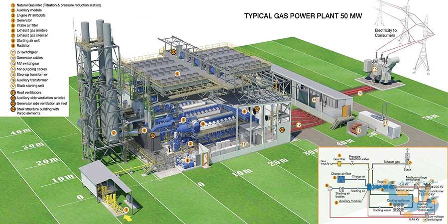 جزوه نیروگاه های گازی