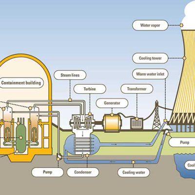 جزوه نیروگاه های هسته ای