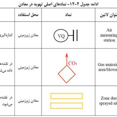 علائم استاندارد نقشه های معدنی