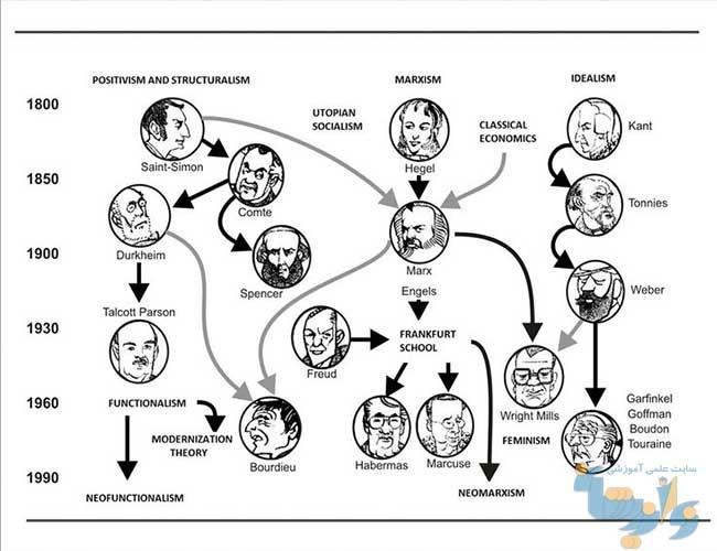 جزوه نظریه های جامعه شناسی