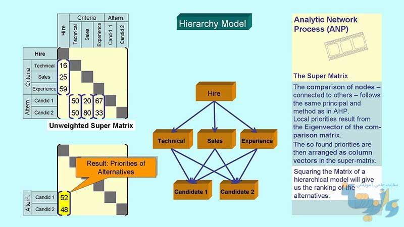 جزوات آموزش روش ANP