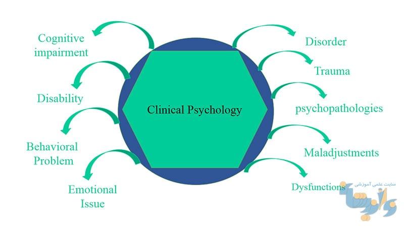 جزوه روانشناسی بالینی