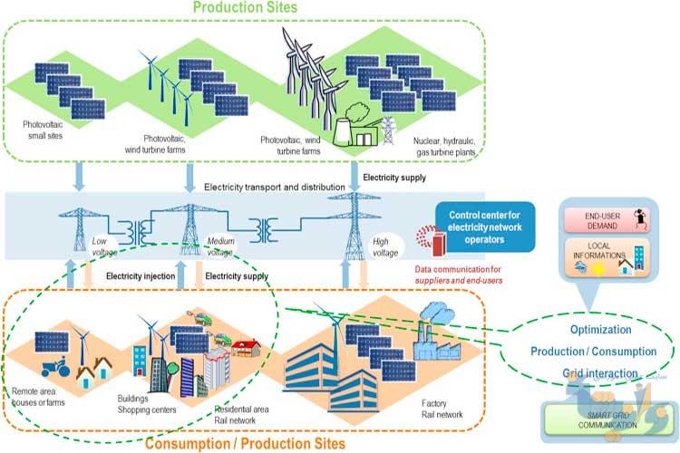 دستورالعمل اتصال به شبکه منابع تولید پراکنده