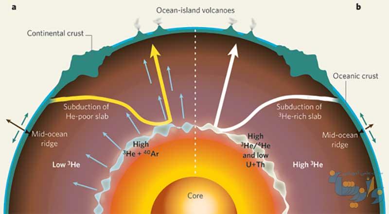جزوه زمین شیمی