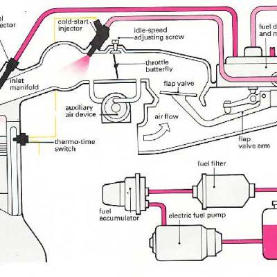 جزوه سیستم انژکتوری خودرو
